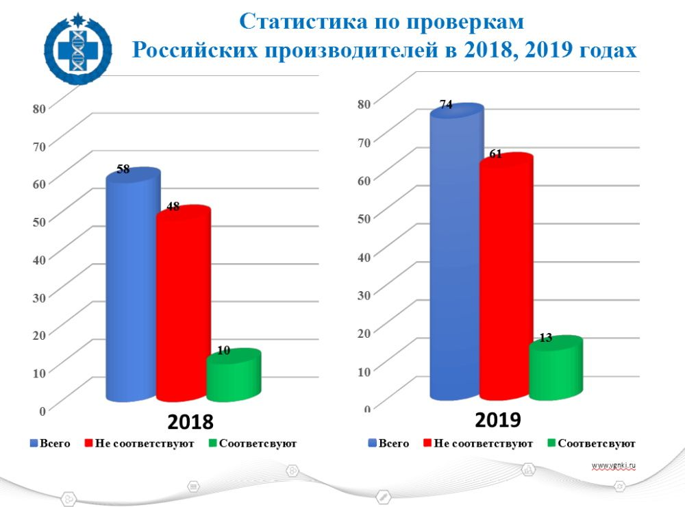 Проверки российских проихзводителей ВГНКИ